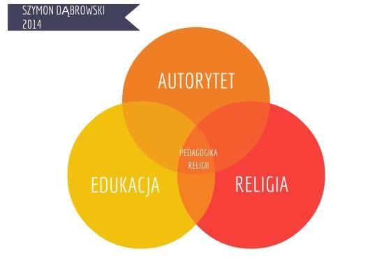 Autorytet w edukacji religijnej